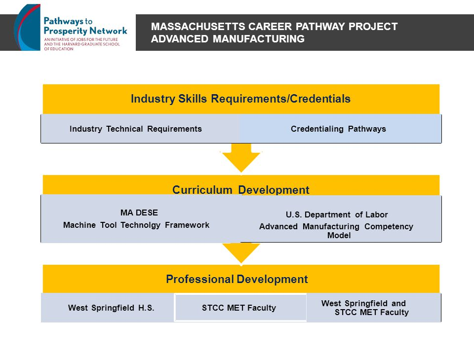 MASSACHUSETTS CAREER PATHWAY PROJECT ADVANCED MANUFACTURING Professional Development West Springfield H.S.STCC MET Faculty West Springfield and STCC M