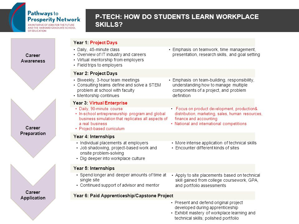 P-TECH: HOW DO STUDENTS LEARN WORKPLACE SKILLS.
