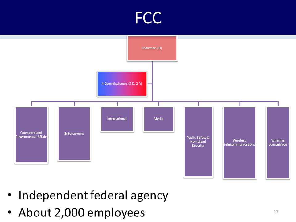 FCC Independent federal agency About 2,000 employees 13 Chairman (D) Consumer and Governmental Affairs Enforcement InternationalMedia Public Safety & Homeland Security Wireless Telecommunications Wireline Competition 4 Commissioners (2 D, 2 R)