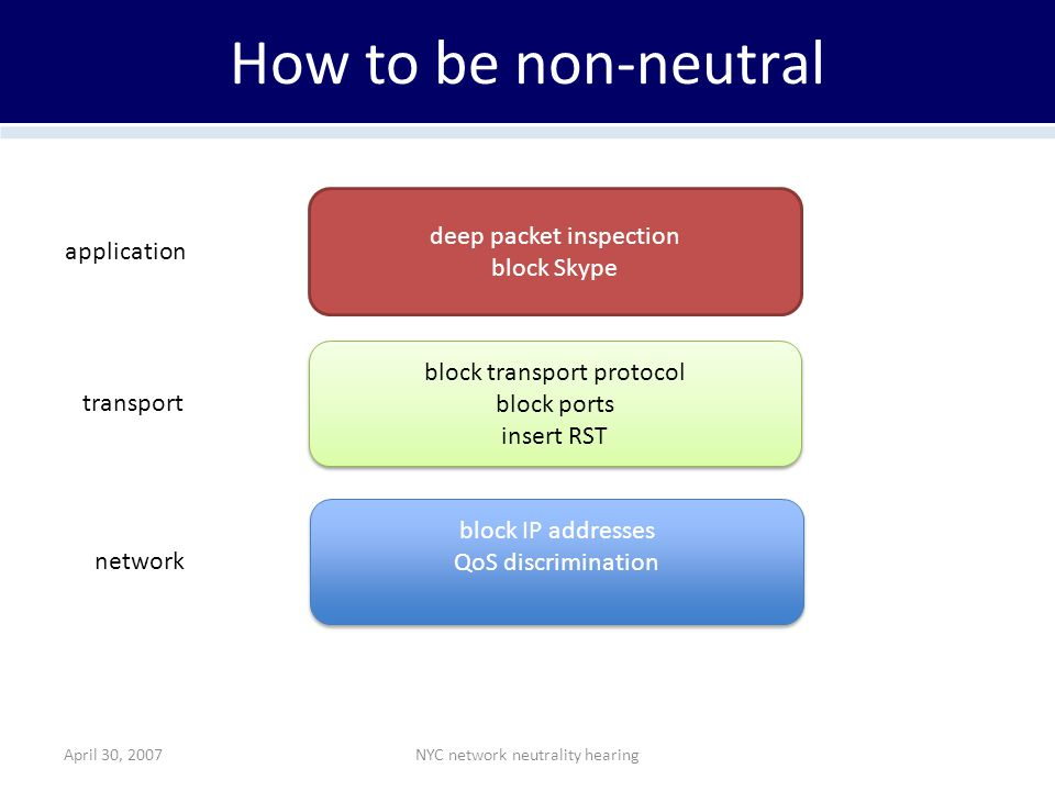 April 30, 2007NYC network neutrality hearing How to be non-neutral deep packet inspection block Skype block transport protocol block ports insert RST block transport protocol block ports insert RST block IP addresses QoS discrimination block IP addresses QoS discrimination application transport network