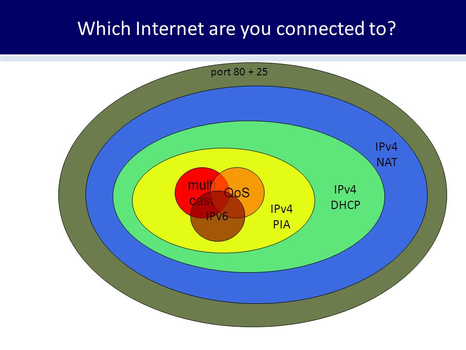 Which Internet are you connected to? multi cast QoS IPv6 IPv4 PIA IPv4 DHCP IPv4 NAT port 80 + 25