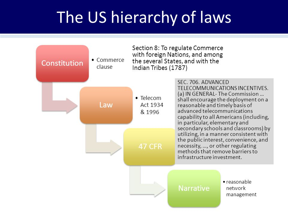 The US hierarchy of laws Constitution Commerce clause Law Telecom Act 1934 & 1996 47 CFRNarrative reasonable network management Section 8: To regulate Commerce with foreign Nations, and among the several States, and with the Indian Tribes (1787) SEC.