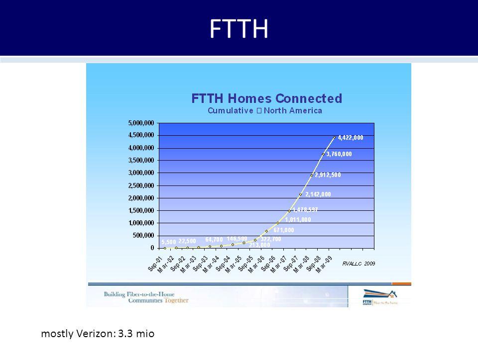 FTTH mostly Verizon: 3.3 mio