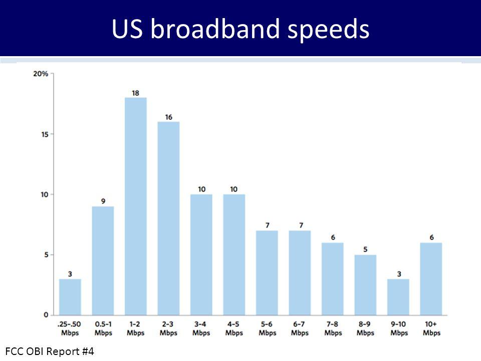 US broadband speeds FCC OBI Report #4
