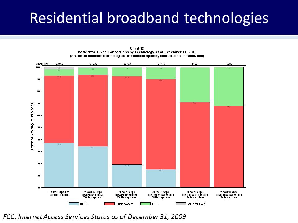 Residential broadband technologies FCC: Internet Access Services Status as of December 31, 2009