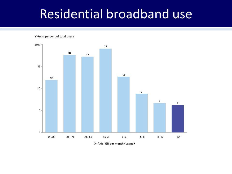 Residential broadband use