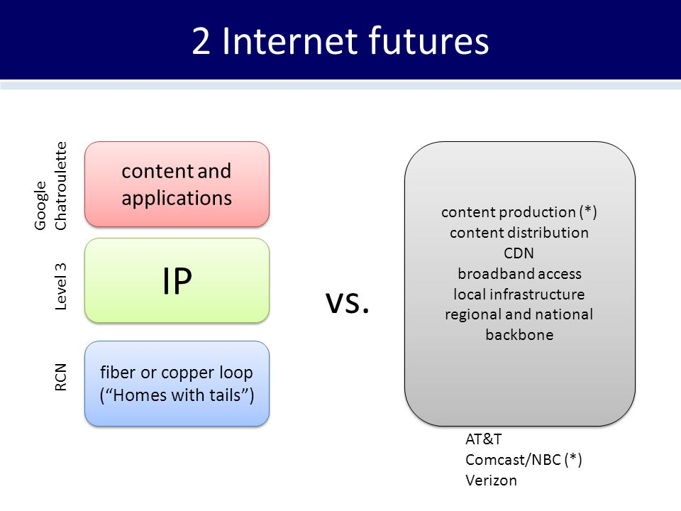 """2 Internet futures content and applications fiber or copper loop (""""Homes with tails"""") fiber or copper loop (""""Homes with tails"""") IP Google Chatroulette"""