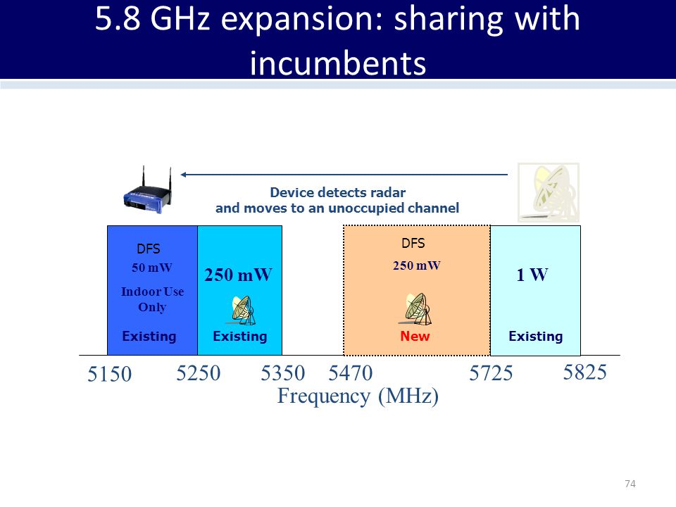 5.8 GHz expansion: sharing with incumbents 74 50 mW Indoor Use Only 250 mW 1 W 5150 525053505725 5825 Frequency (MHz) 250 mW 5470 Existing New Device