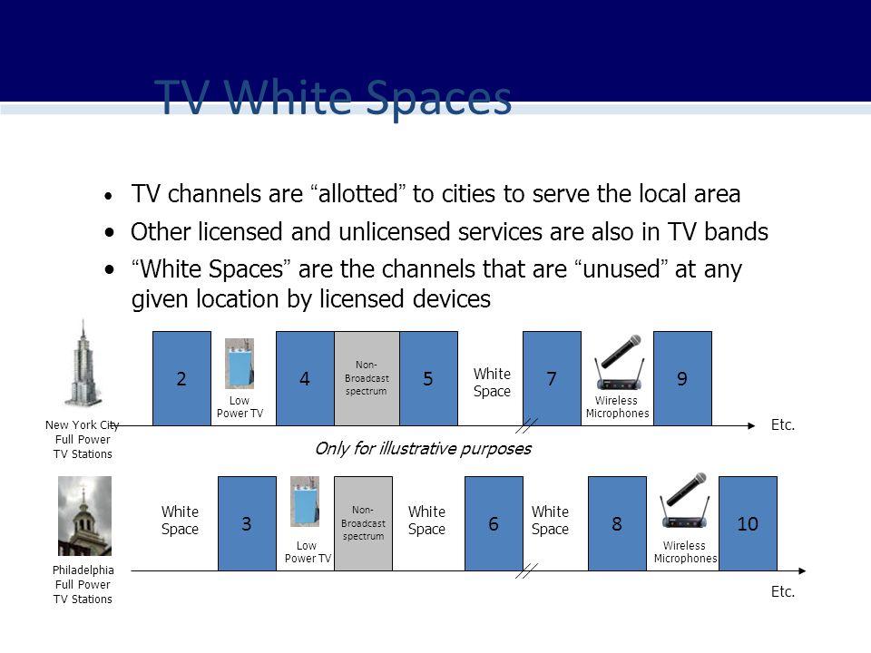 TV White Spaces 24579 36810 Non- Broadcast spectrum Non- Broadcast spectrum New York City Full Power TV Stations Philadelphia Full Power TV Stations L