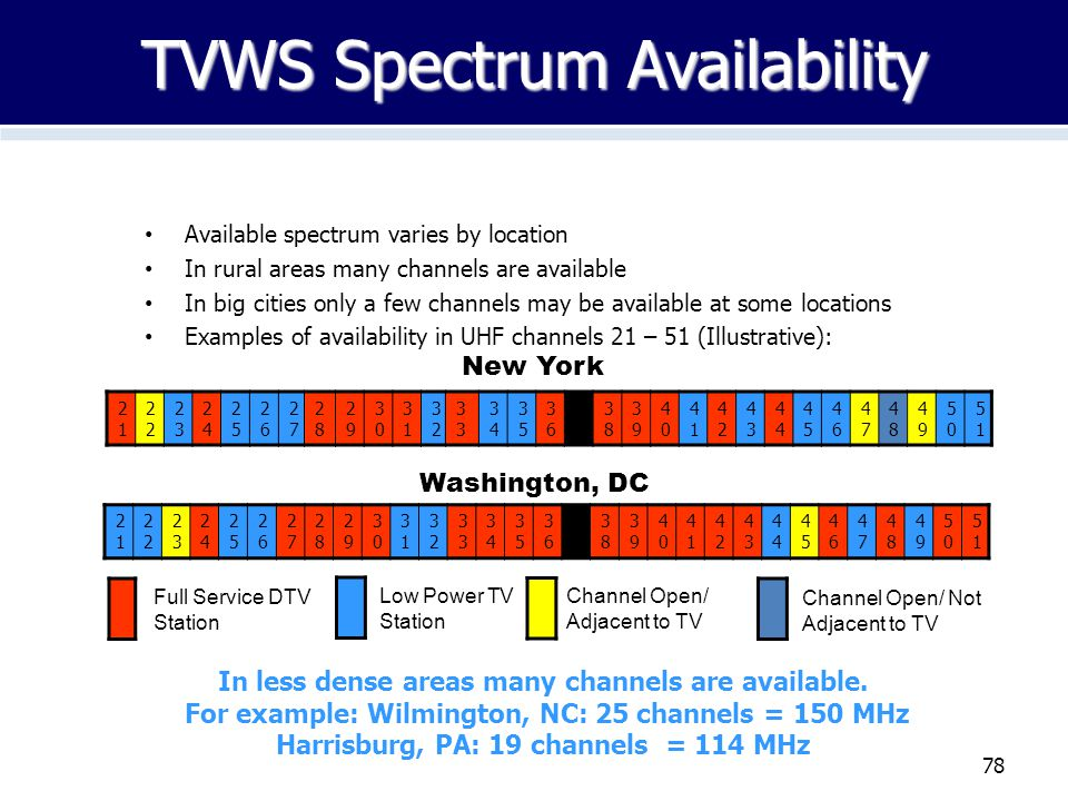78 TVWS Spectrum Availability Available spectrum varies by location In rural areas many channels are available In big cities only a few channels may b