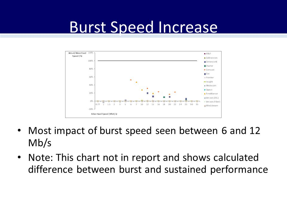 Burst Speed Increase Most impact of burst speed seen between 6 and 12 Mb/s Note: This chart not in report and shows calculated difference between burs