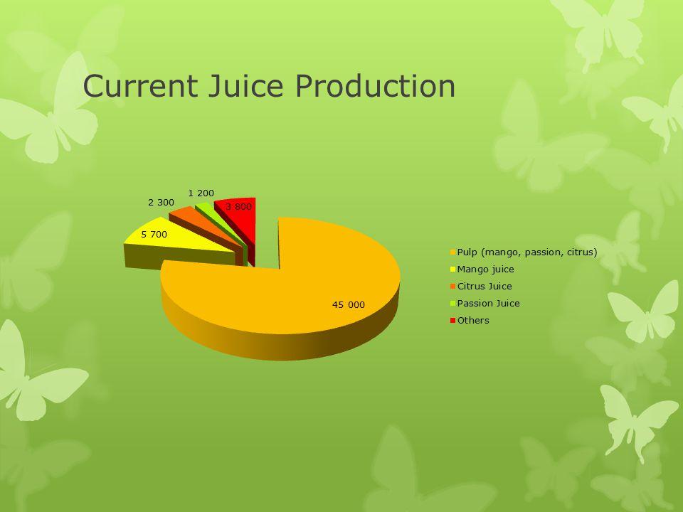 Current Juice Production
