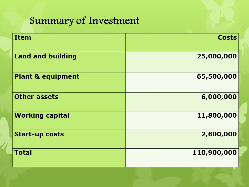 Summary of Investment ItemCosts Land and building25,000,000 Plant & equipment65,500,000 Other assets6,000,000 Working capital11,800,000 Start-up costs