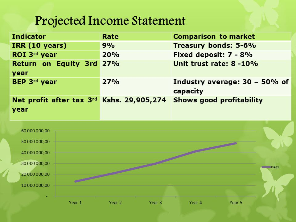 Projected Income Statement IndicatorRateComparison to market IRR (10 years)9%Treasury bonds: 5-6% ROI 3 rd year20%Fixed deposit: 7 - 8% Return on Equi