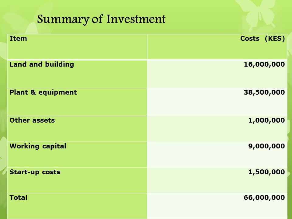 Summary of Investment ItemCosts (KES) Land and building16,000,000 Plant & equipment38,500,000 Other assets1,000,000 Working capital9,000,000 Start-up