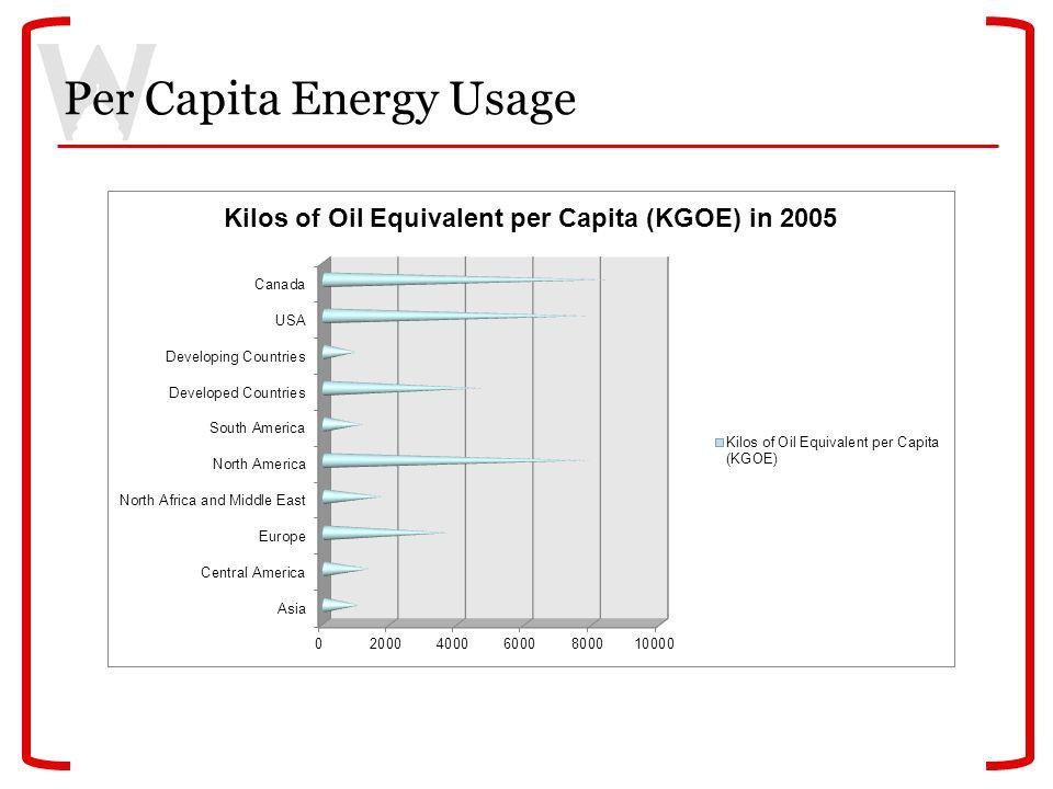 Per Capita Energy Usage