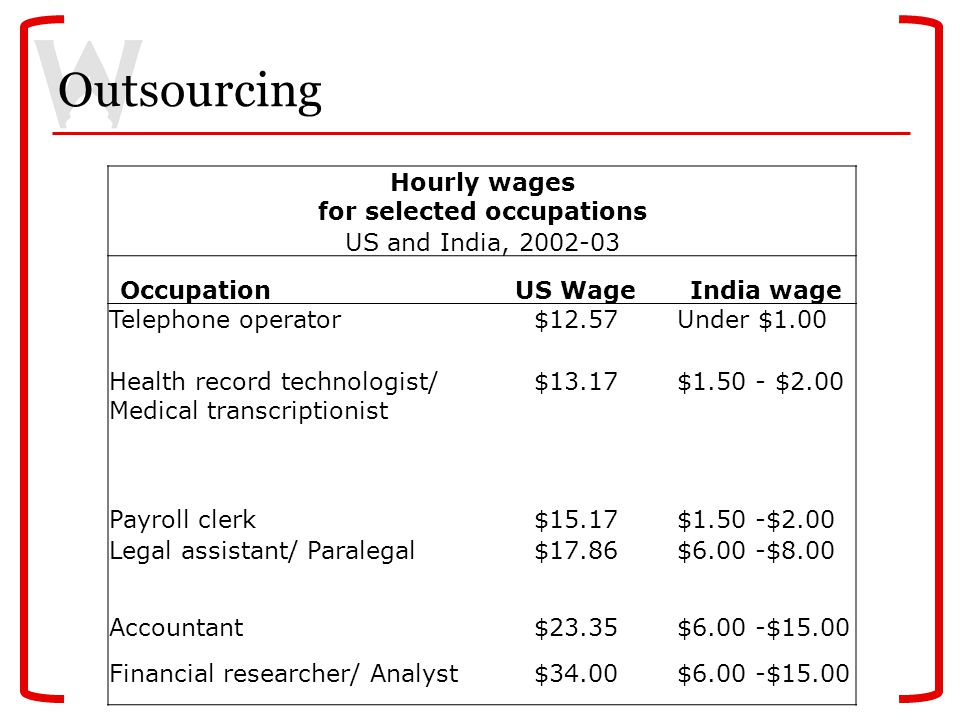 Outsourcing Hourly wages for selected occupations US and India, 2002-03 OccupationUS WageIndia wage Telephone operator$12.57Under $1.00 Health record technologist/ Medical transcriptionist $13.17$1.50 - $2.00 Payroll clerk$15.17$1.50 -$2.00 Legal assistant/ Paralegal$17.86$6.00 -$8.00 Accountant$23.35$6.00 -$15.00 Financial researcher/ Analyst$34.00$6.00 -$15.00
