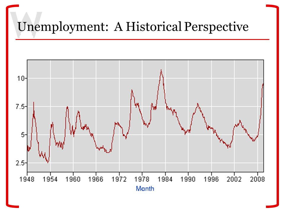 Unemployment: A Historical Perspective
