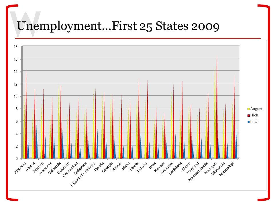 Unemployment…First 25 States 2009