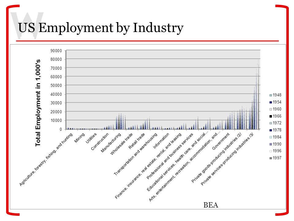 US Employment by Industry BEA