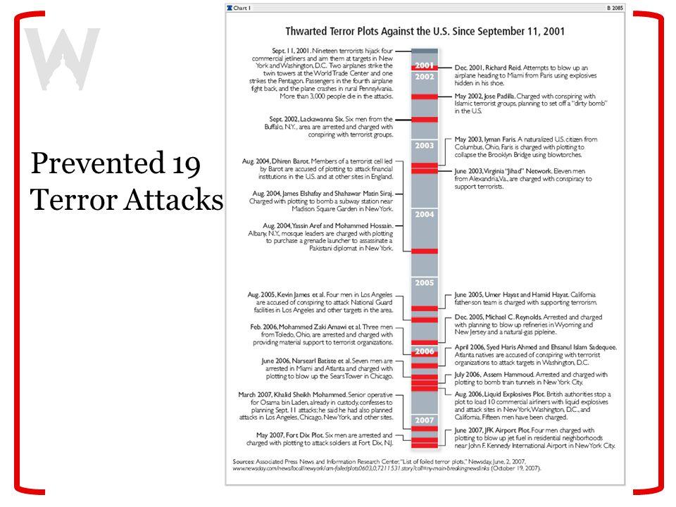 Prevented 19 Terror Attacks