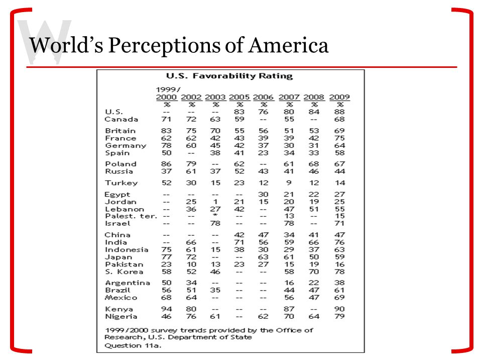 World's Perceptions of America