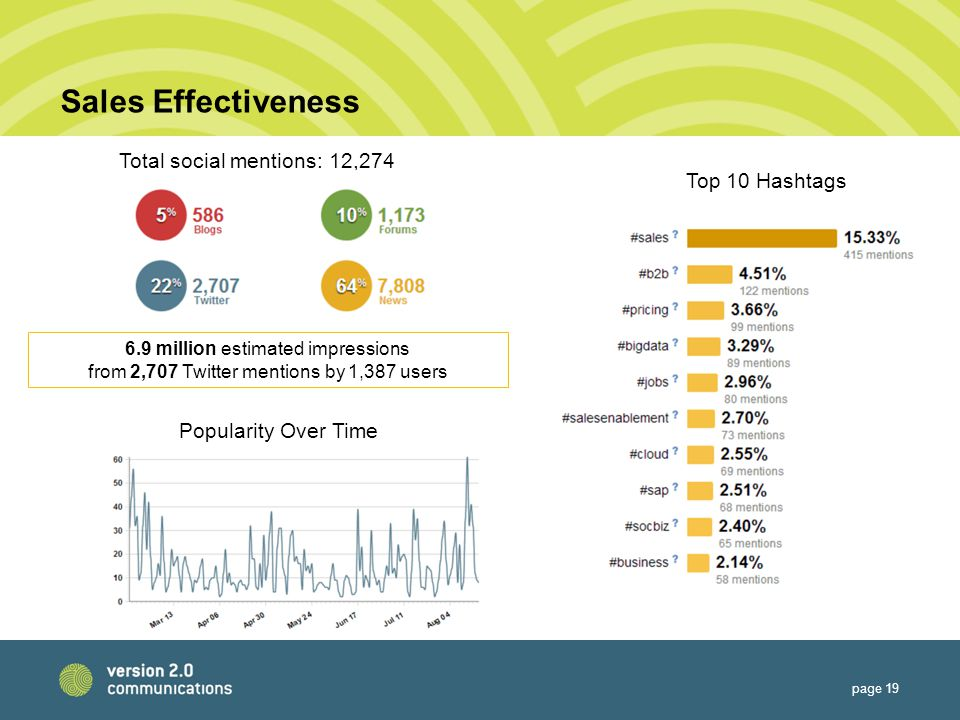 Sales Effectiveness page 19 Total social mentions: 12,274 Top 10 Hashtags 6.9 million estimated impressions from 2,707 Twitter mentions by 1,387 users