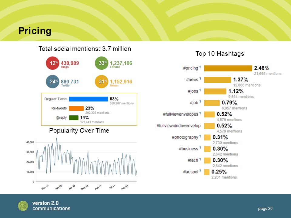 Pricing page 20 Total social mentions: 3.7 million Popularity Over Time Top 10 Hashtags