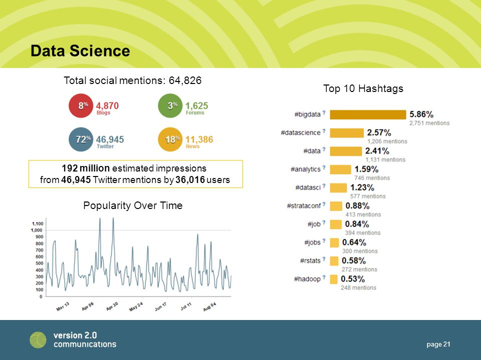 Data Science page 21 Total social mentions: 64,826 Popularity Over Time 192 million estimated impressions from 46,945 Twitter mentions by 36,016 users Top 10 Hashtags