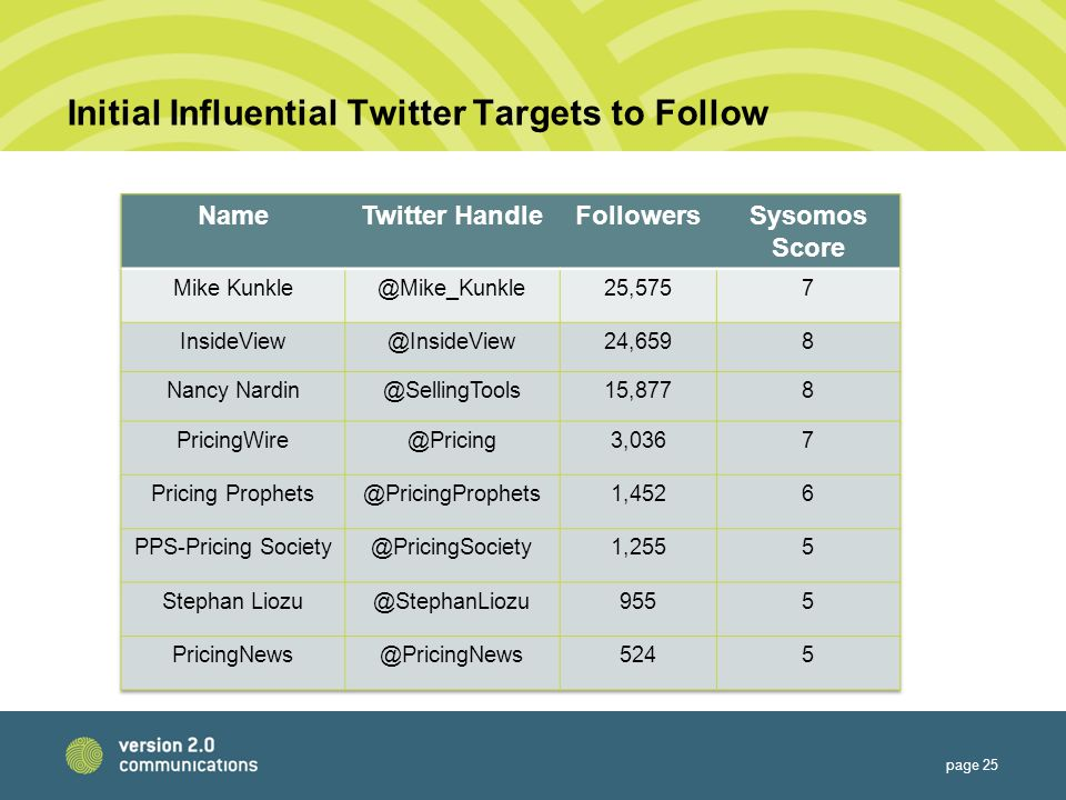 Initial Influential Twitter Targets to Follow page 25