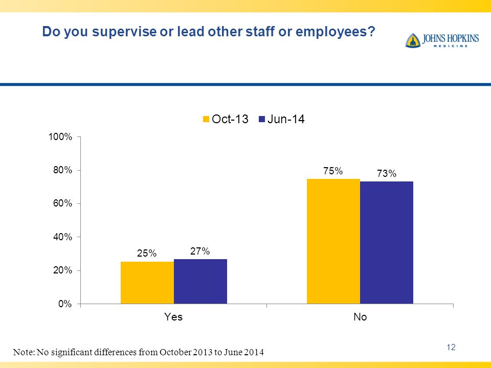 Do you supervise or lead other staff or employees.