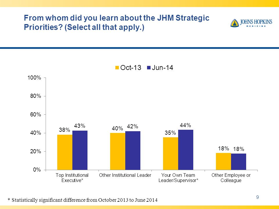 How did you learn about the JHM Strategic Priorities.