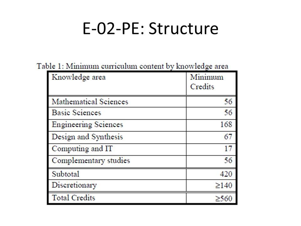 E-02-PE: Structure