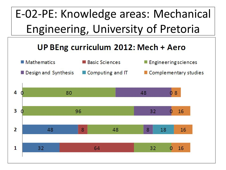 Curriculum development: Engineering, University of Pretoria