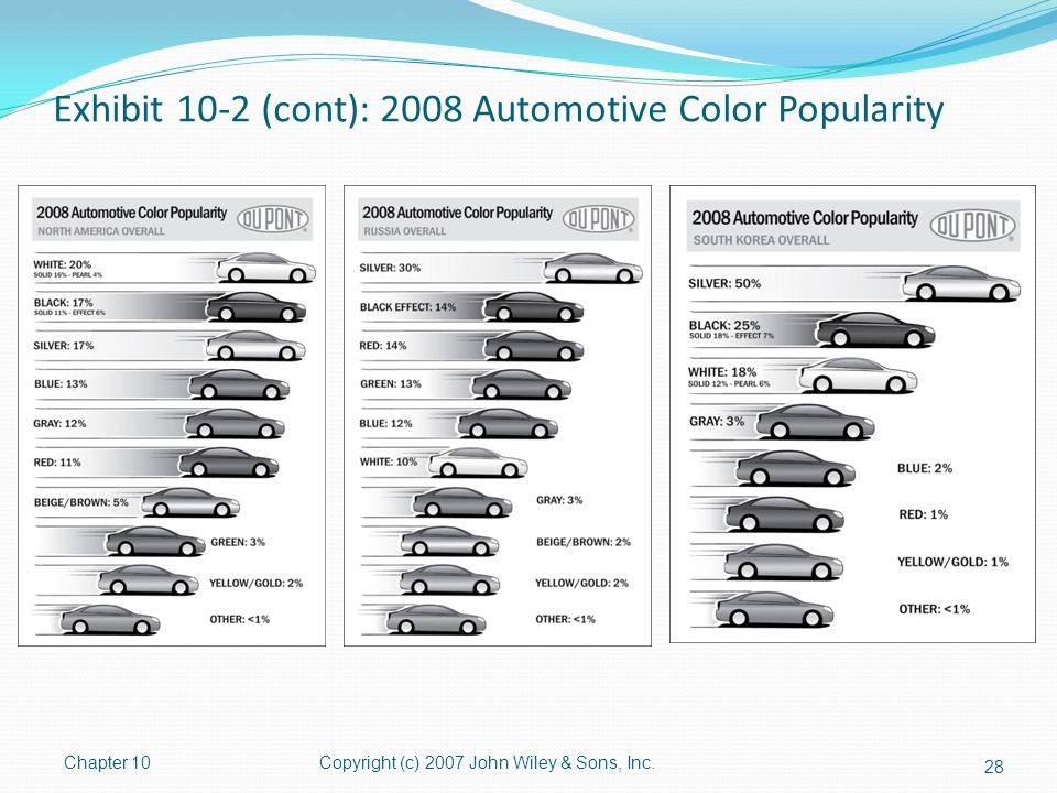 Exhibit 10-2 (cont): 2008 Automotive Color Popularity Chapter 10Copyright (c) 2007 John Wiley & Sons, Inc. 28