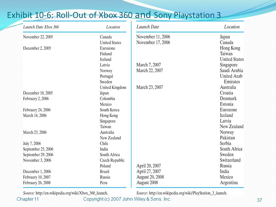 Exhibit 10-6: Roll-Out of Xbox 360 and Sony Playstation 3 Chapter 11Copyright (c) 2007 John Wiley & Sons, Inc. 37