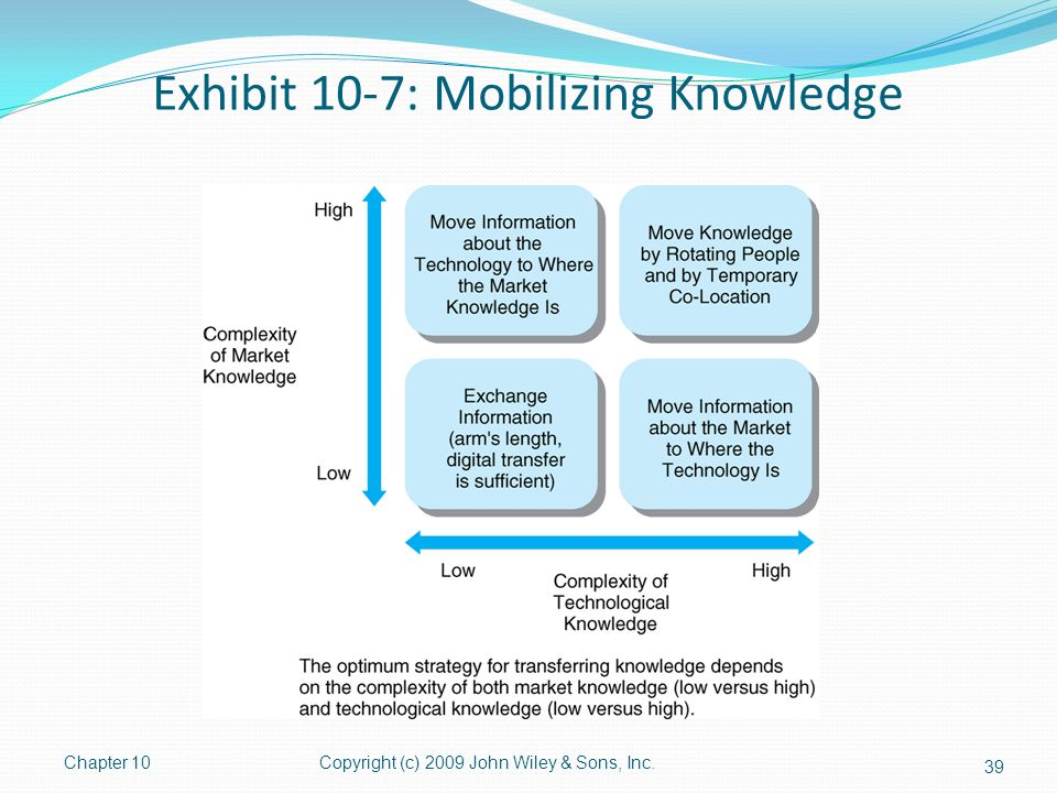Exhibit 10-7: Mobilizing Knowledge Chapter 10Copyright (c) 2009 John Wiley & Sons, Inc. 39