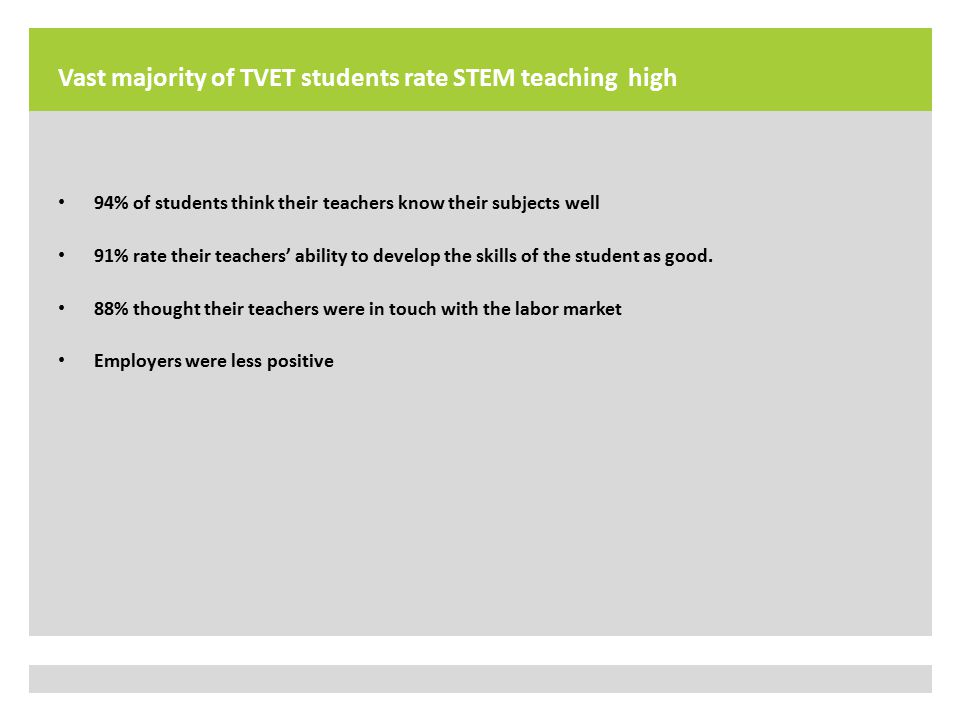 Vast majority of TVET students rate STEM teaching high 94% of students think their teachers know their subjects well 91% rate their teachers' ability to develop the skills of the student as good.