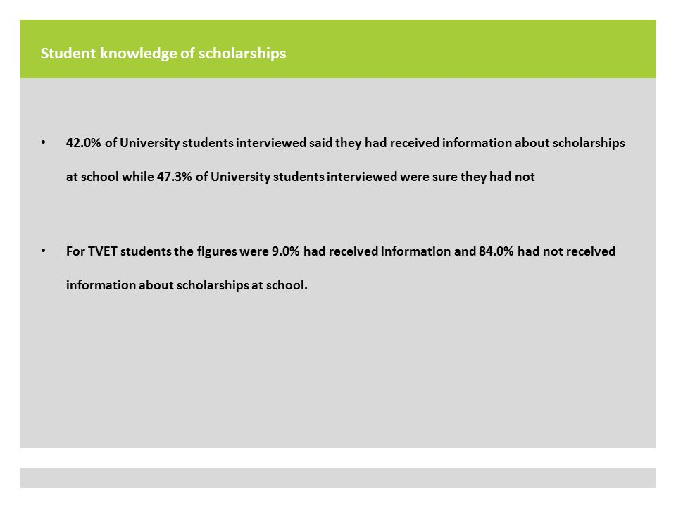 Student knowledge of scholarships 42.0% of University students interviewed said they had received information about scholarships at school while 47.3% of University students interviewed were sure they had not For TVET students the figures were 9.0% had received information and 84.0% had not received information about scholarships at school.