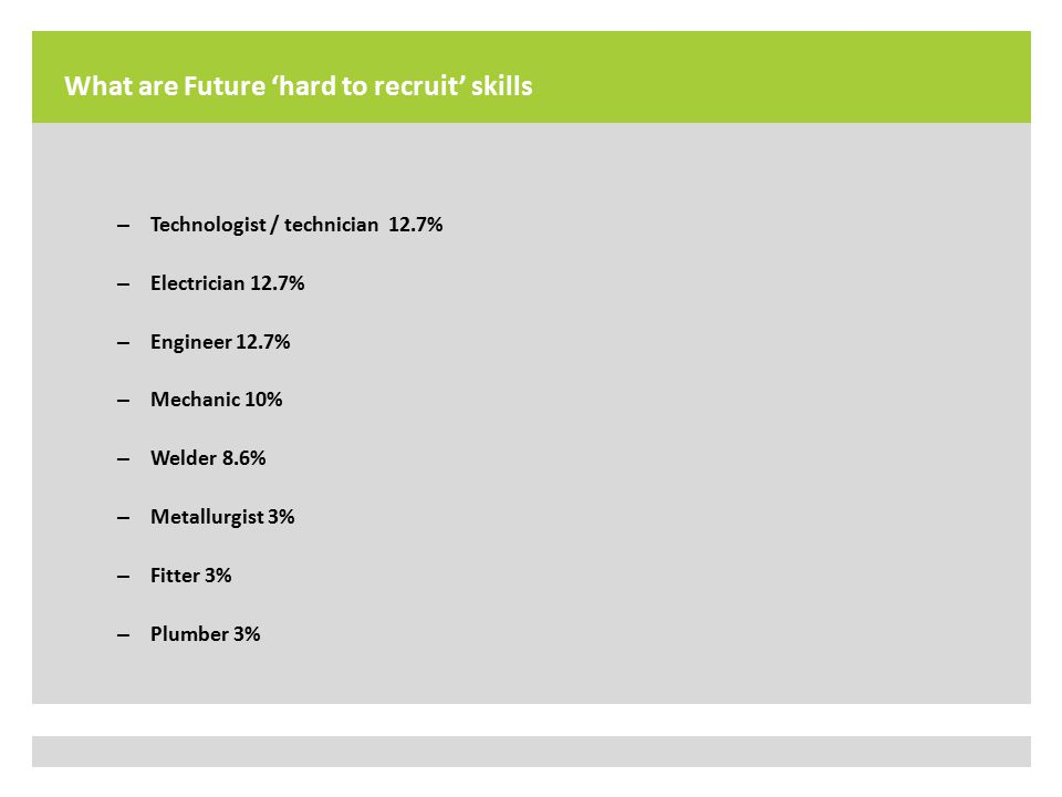 What are Future 'hard to recruit' skills – Technologist / technician 12.7% – Electrician 12.7% – Engineer 12.7% – Mechanic 10% – Welder 8.6% – Metallurgist 3% – Fitter 3% – Plumber 3%