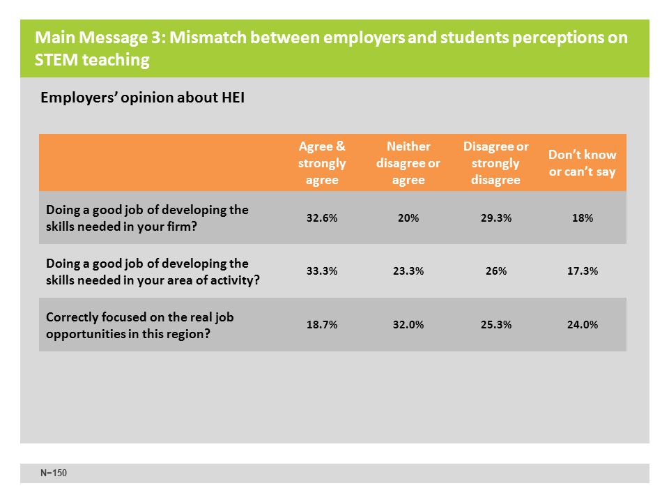 Majority of HEI students rate STEM teaching at HEI high 80% of university students interviewed think their teachers know their subjects well 72.7% say their faculty explains things well 68% say their faculty is developing their skills well 71.3% say their faculty is in touch with the labor market Employers were less positive