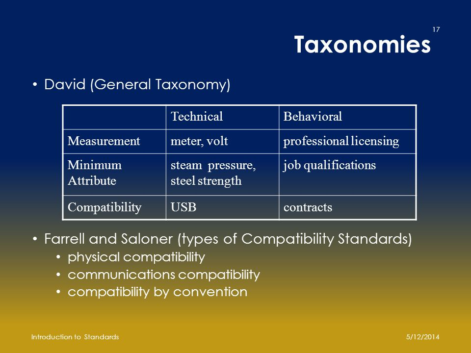 Taxonomies David (General Taxonomy) Farrell and Saloner (types of Compatibility Standards) physical compatibility communications compatibility compatibility by convention TechnicalBehavioral Measurementmeter, voltprofessional licensing Minimum Attribute steam pressure, steel strength job qualifications CompatibilityUSBcontracts 5/12/2014Introduction to Standards 17