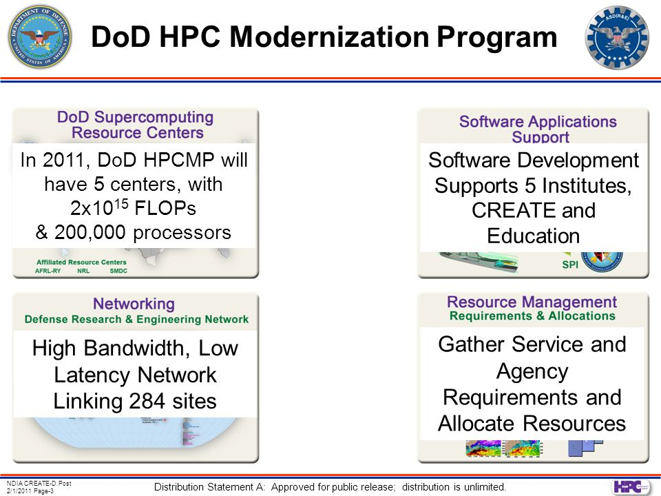 NDIA CREATE-D.Post 2/1/2011 Page-3 Distribution Statement A: Approved for public release; distribution is unlimited. DoD HPC Modernization Program In