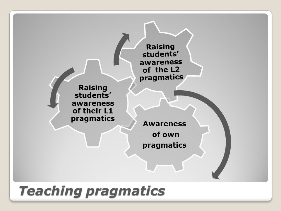 Teaching pragmatics Awareness of own pragmatics Raising students' awareness of their L1 pragmatics Raising students' awareness of the L2 pragmatics