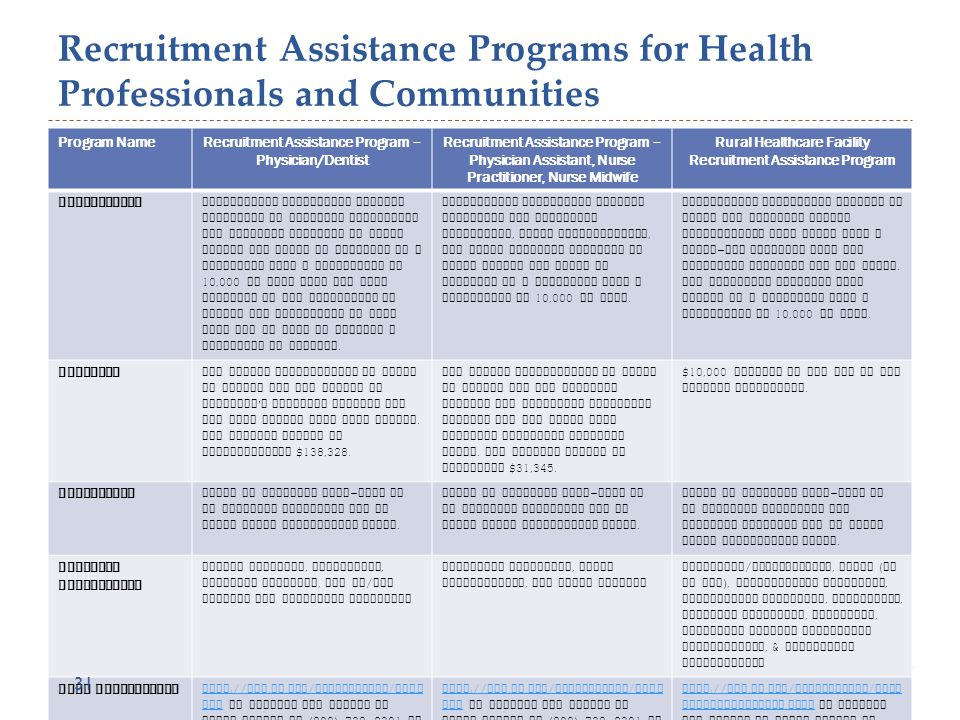 Recruitment Assistance Programs for Health Professionals and Communities Program NameRecruitment Assistance Program – Physician/Dentist Recruitment Assistance Program – Physician Assistant, Nurse Practitioner, Nurse Midwife Rural Healthcare Facility Recruitment Assistance Program Description Recruitment assistance program available to eligible physicians and dentists licensed in South Dakota who agree to practice in a community with a population of 10,000 or less that has been assessed by the Department of Health and determined to both need and be able to sustain a physician or dentist.