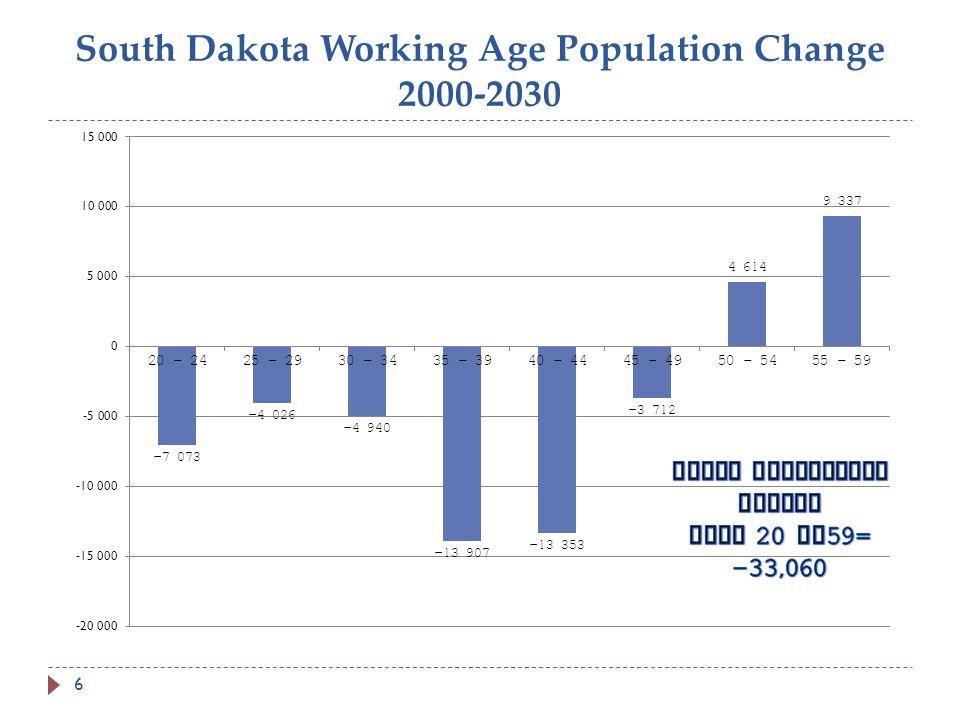 South Dakota Working Age Population Change 2000-2030 6