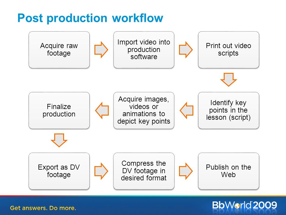 Post production workflow Acquire raw footage Import video into production software Print out video scripts Identify key points in the lesson (script) Acquire images, videos or animations to depict key points Finalize production Export as DV footage Compress the DV footage in desired format Publish on the Web