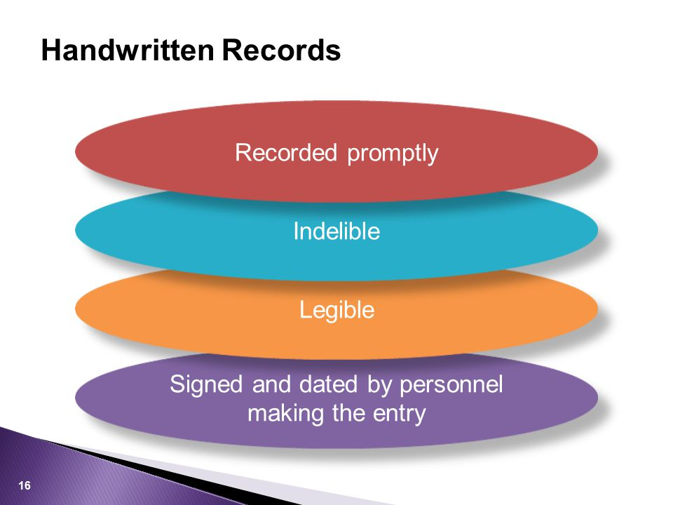 Handwritten Records Signed and dated by personnel making the entry Legible Indelible Recorded promptly 16