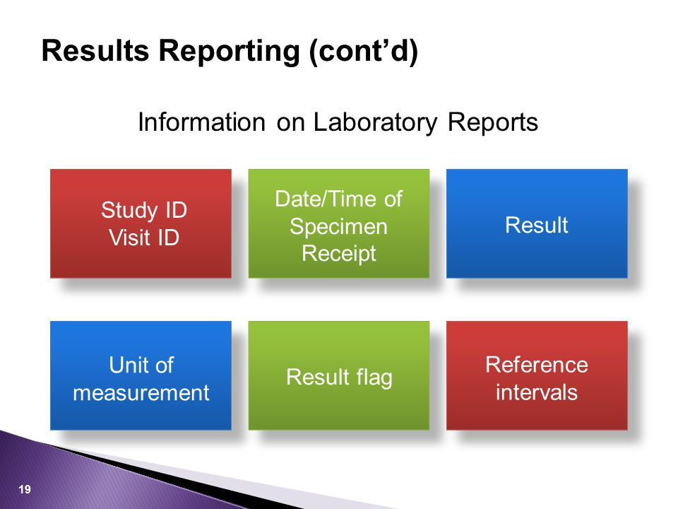 Study ID Visit ID Unit of measurement Date/Time of Specimen Receipt Result flag Result Reference intervals Results Reporting (cont'd) Information on Laboratory Reports 19