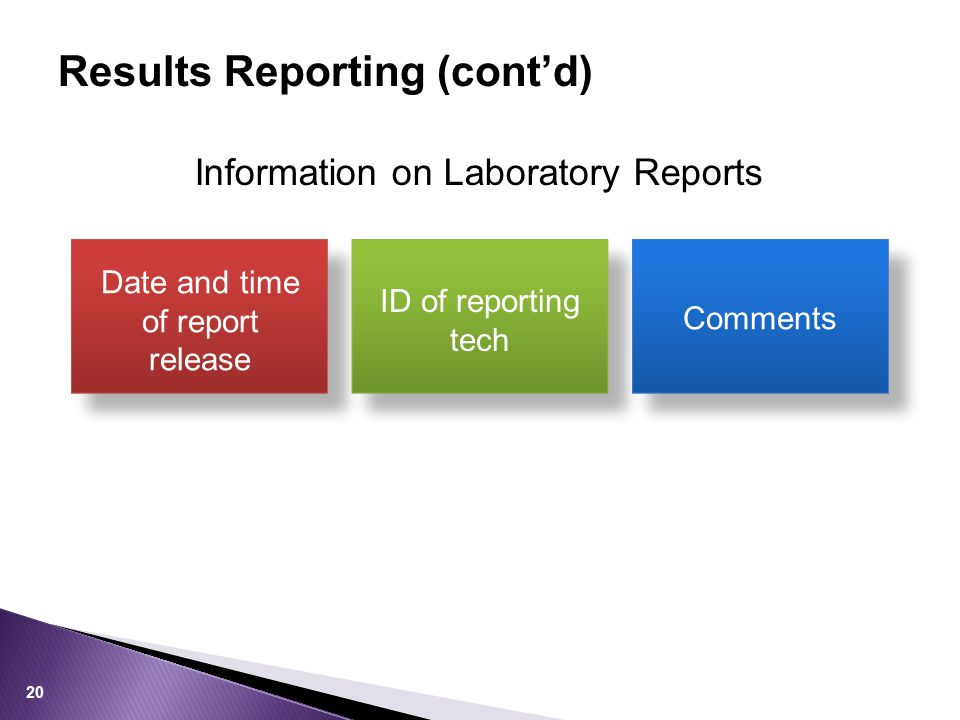 Results Reporting (cont'd) Date and time of report release ID of reporting tech Comments Information on Laboratory Reports 20